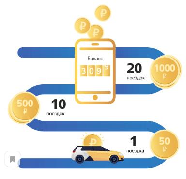 Бонус Яндекс такси