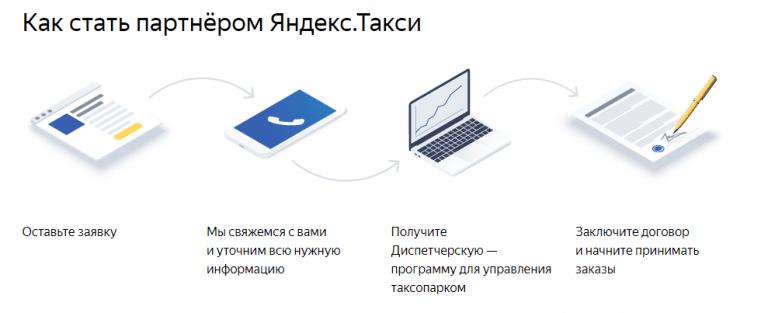 Партнёрство с Яндекс такси