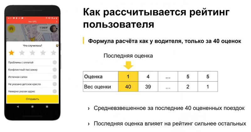 Оценка клиентов Яндекс такси